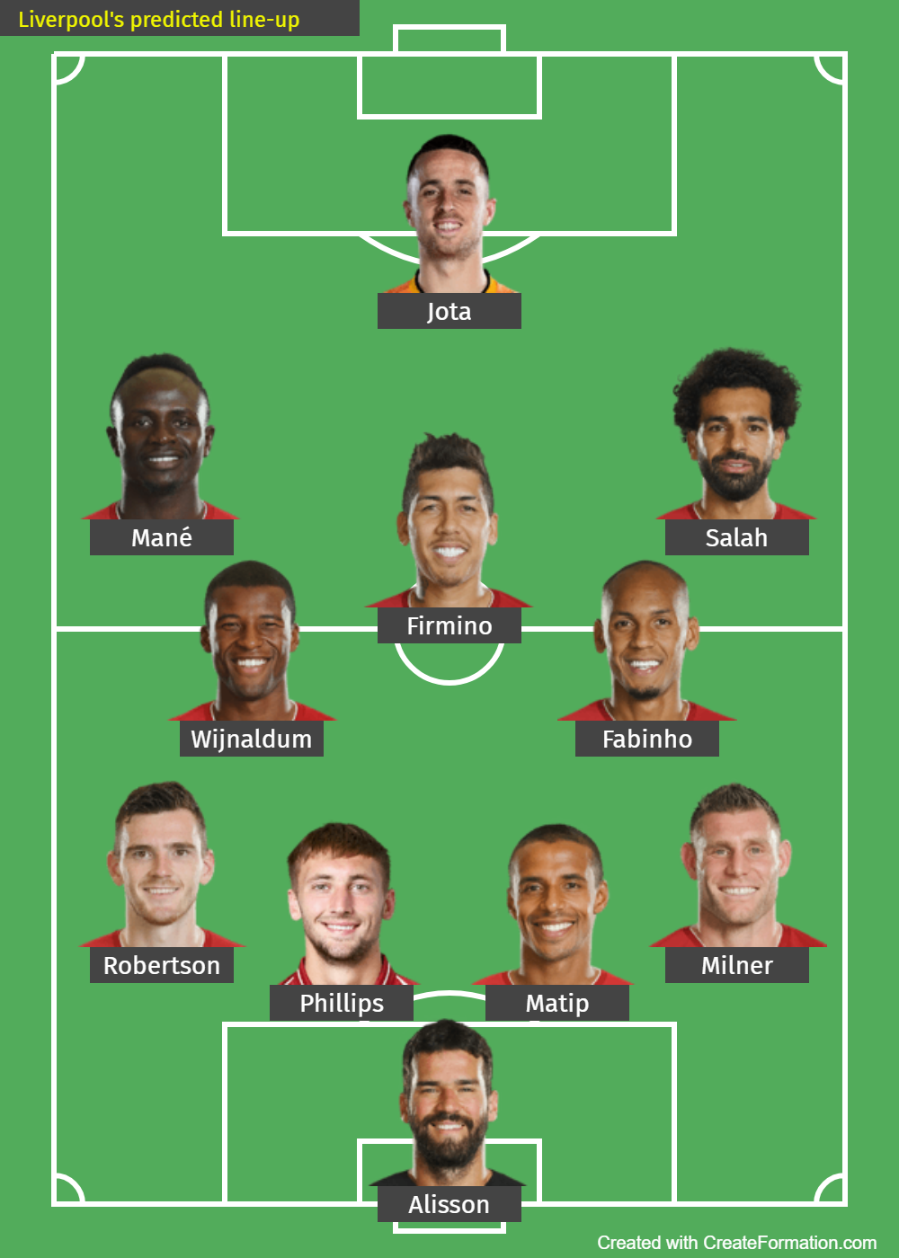 Liverpool's predicted line-up against Brighton and Hove Albion on November 28, 2020. (Template Credits: Createformation.com)